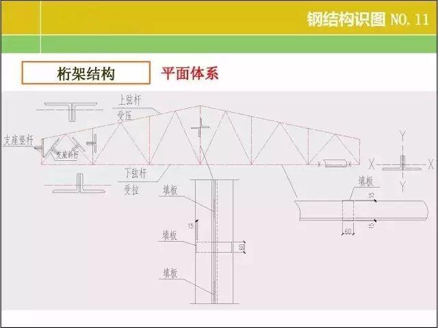 20张图掌握钢结构识图基本功!_11