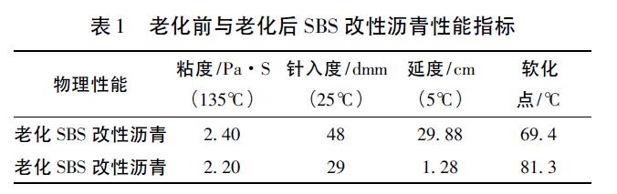基于微观结构特征的SBS改性沥青再生剂研发