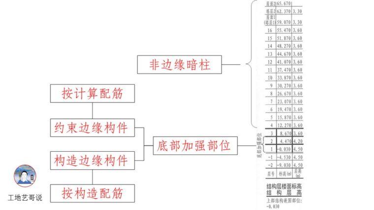 结构钢筋89种构件图解一文搞定,建议收藏!_15