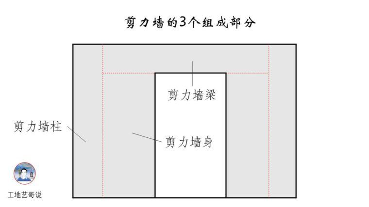 结构钢筋89种构件图解一文搞定,建议收藏!_11