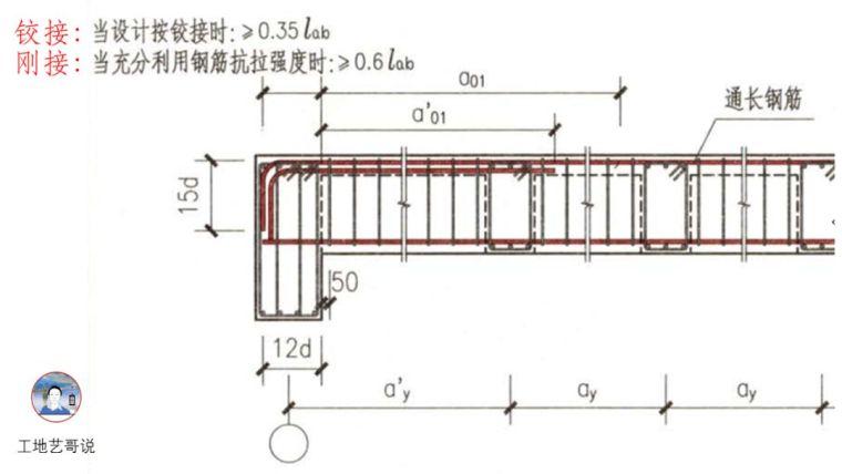结构钢筋89种构件图解一文搞定,建议收藏!_49