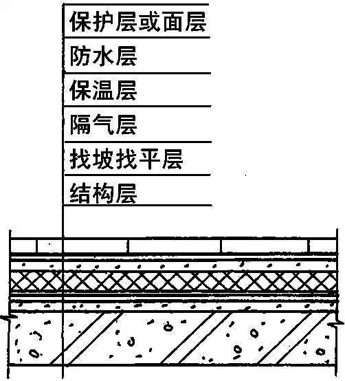 全面详细的屋面防水施工做法图解,逐层分析!
