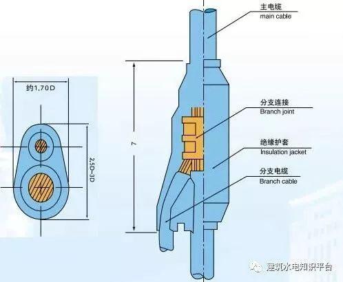 什么是预分支电缆?预分支电缆支架和电缆预分支接头说明大全