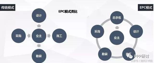 EPC总承包模式、优势及项目合同的法律风险及防范_2