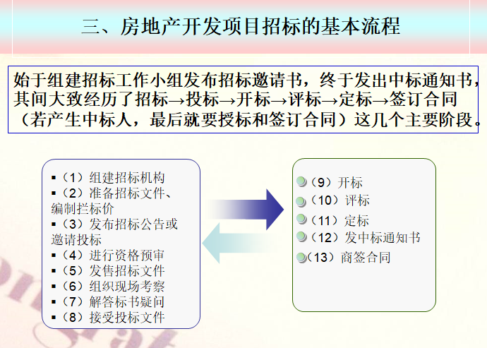 房地产开发项目招标的基本流程