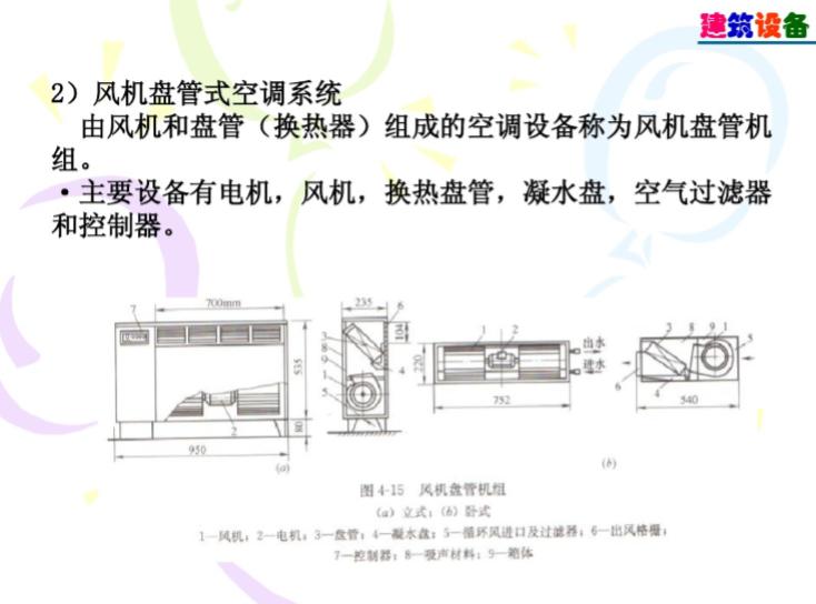 建筑设备-通风与空气调节