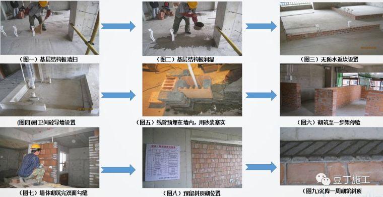 砌筑及抹灰工程质量控制提升措施,详解具体做法!_8