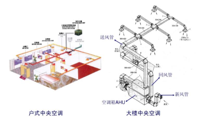 中央空调水系统设计初步知识(48页)