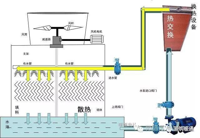 冷却塔设计选型与计算