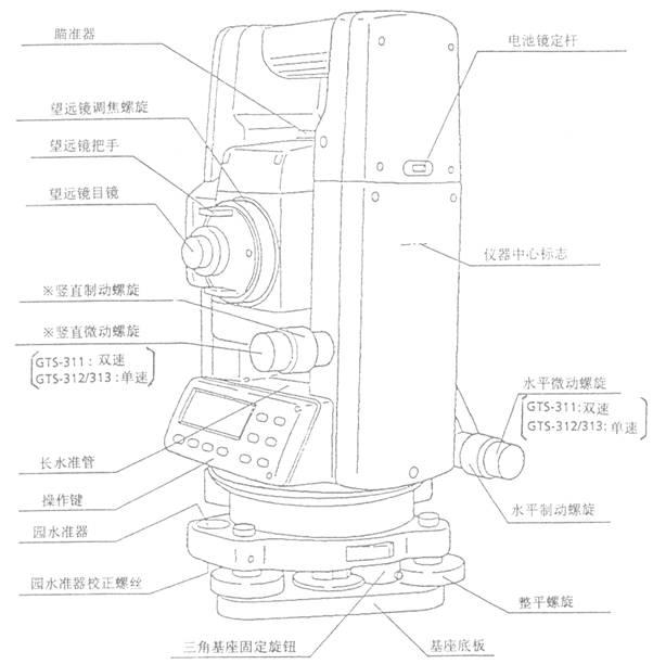 全站仪使用教程(测量方法详细)