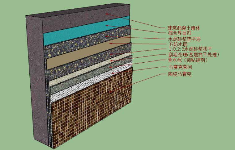 金螳螂施工节点对应sketchup模型-墙面B28-B37