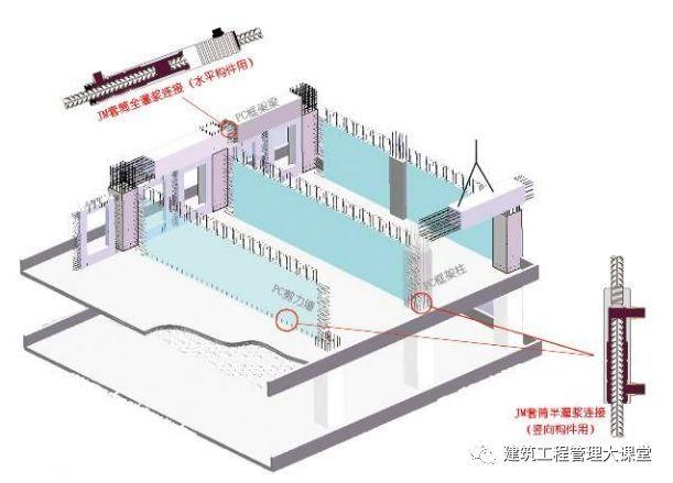 图解装配式建筑施工的关键工艺——套筒灌浆