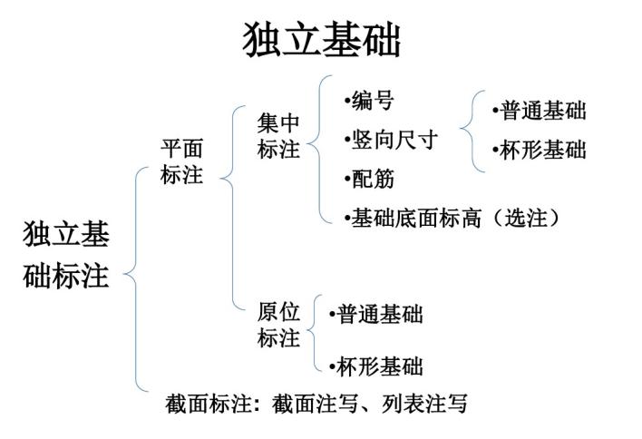 独立基础平法识图详解(PDF,共36页)