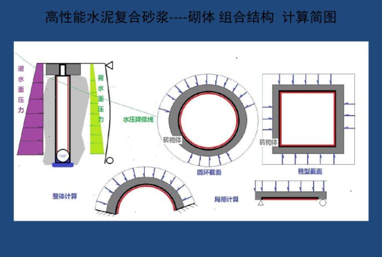 钢筋网复合砂浆薄层(HPFL)加固砌体结构PDF