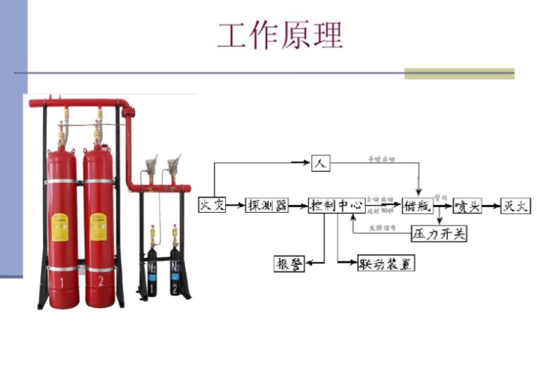 气体灭火系统详解(40页)
