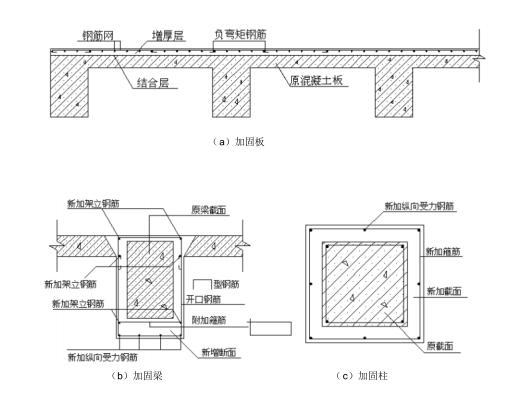 混凝土结构加固的基本原则与常用方法