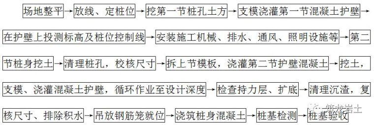 超详细各类桩基础工程施工工艺和质量标准_6