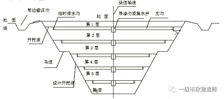 基坑(槽)土方开挖及基坑变形控制
