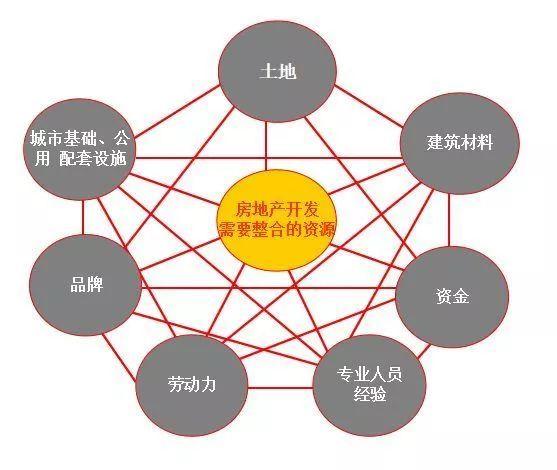房地产开发流程,18个业务关键节点等错过不再有!