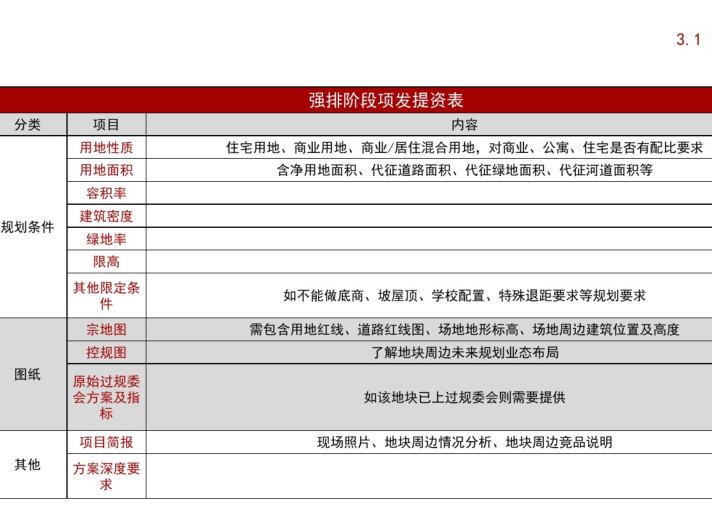 万科住宅产品定型(PDF,100页)