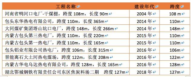 曹正罡:大跨度预应力钢结构干煤棚设计与施工_16