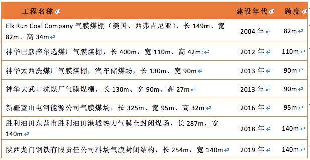 曹正罡:大跨度预应力钢结构干煤棚设计与施工_28
