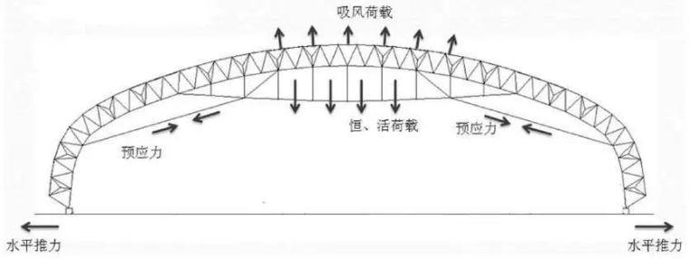 曹正罡:大跨度预应力钢结构干煤棚设计与施工_52