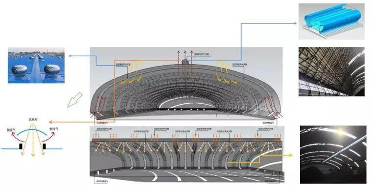 曹正罡:大跨度预应力钢结构干煤棚设计与施工_68
