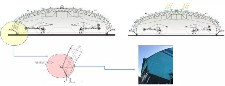 曹正罡:大跨度预应力钢结构干煤棚设计与施工_69