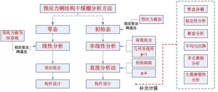 曹正罡:大跨度预应力钢结构干煤棚设计与施工_71