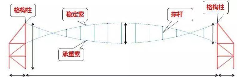 曹正罡:大跨度预应力钢结构干煤棚设计与施工_67