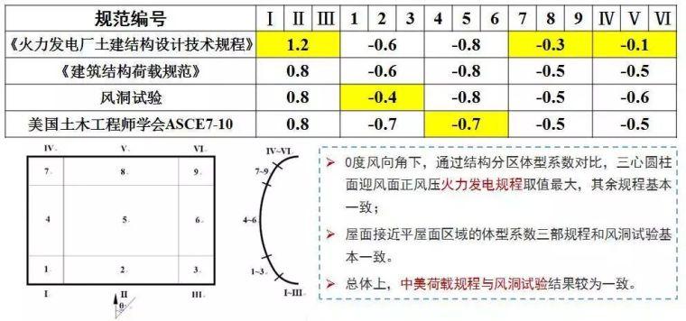 曹正罡:大跨度预应力钢结构干煤棚设计与施工_79