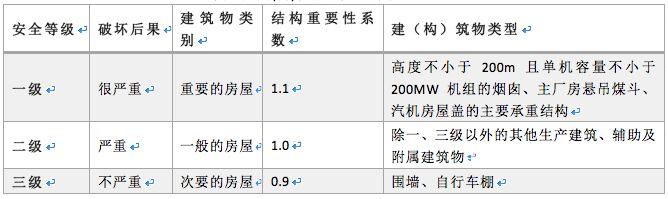 曹正罡:大跨度预应力钢结构干煤棚设计与施工_72
