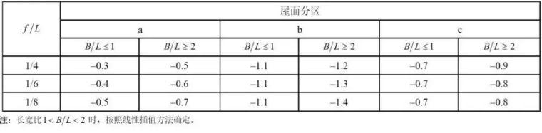曹正罡:大跨度预应力钢结构干煤棚设计与施工_78