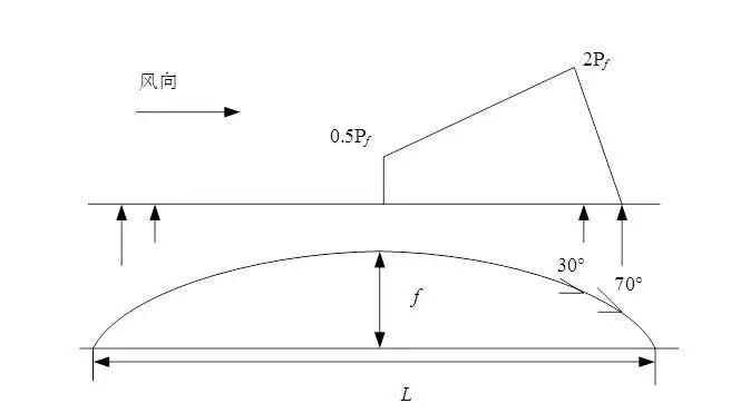 曹正罡:大跨度预应力钢结构干煤棚设计与施工_89