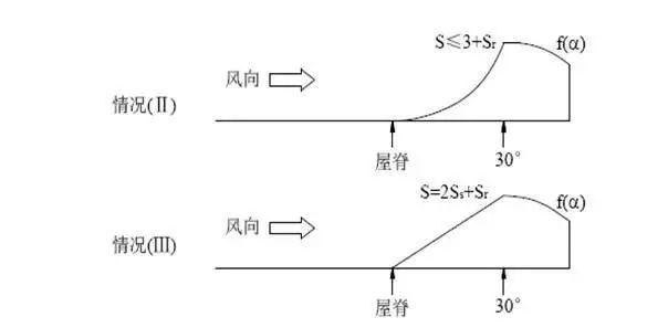 曹正罡:大跨度预应力钢结构干煤棚设计与施工_90