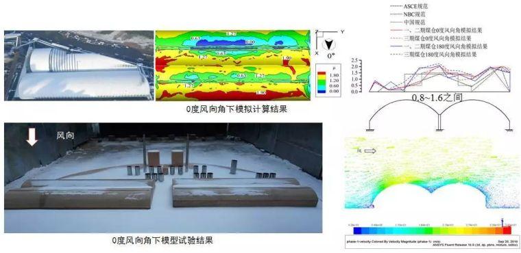 曹正罡:大跨度预应力钢结构干煤棚设计与施工_92