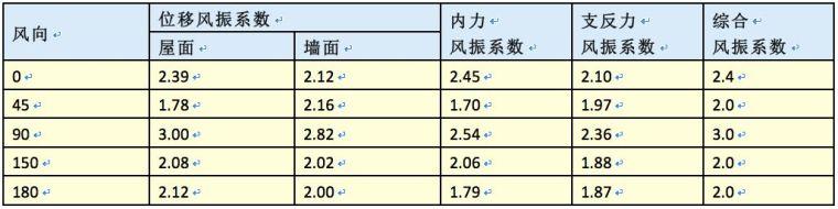 曹正罡:大跨度预应力钢结构干煤棚设计与施工_86