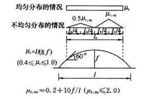 曹正罡:大跨度预应力钢结构干煤棚设计与施工_88