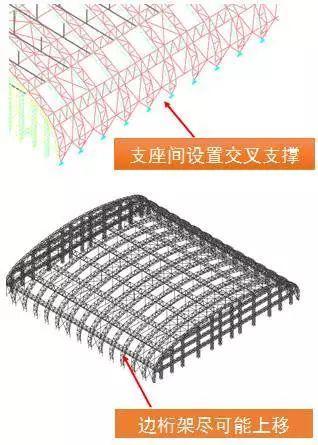 曹正罡:大跨度预应力钢结构干煤棚设计与施工_100
