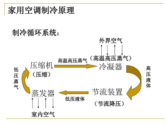 空调系统冷热源(86页详解)