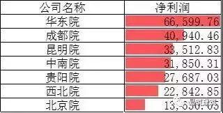 中国电建7家设计院:2018年净利润情况如何?
