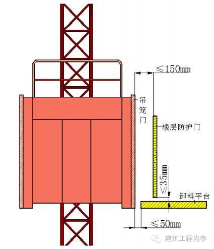 工地临边、洞口、卸料平台、防护设施(大全)_51
