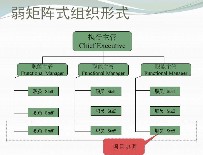 项目经理职责及项目组织结构培训(PPT)-弱矩阵式组织形式