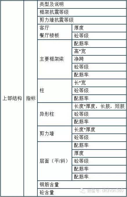 万科与龙湖成本管理大比武(看谁的招数更实用)_3