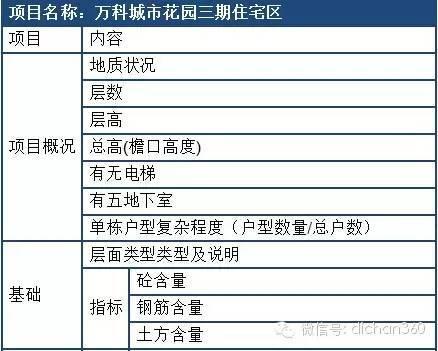 万科与龙湖成本管理大比武(看谁的招数更实用)_2