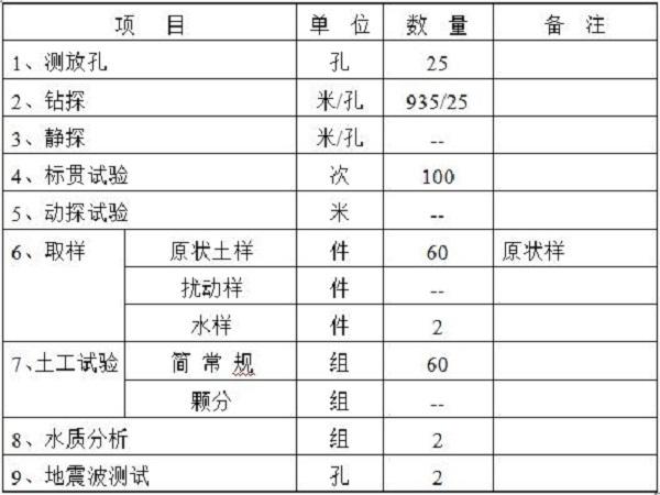 办公楼岩土工程详细勘察方案