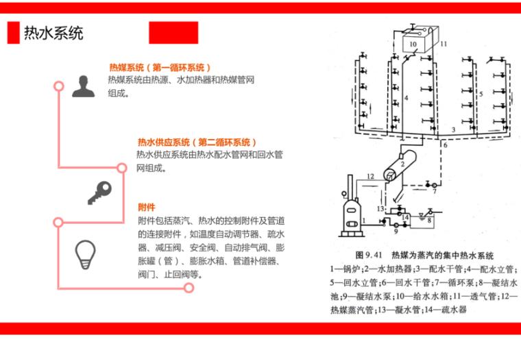 热水供应系统的组成和分类