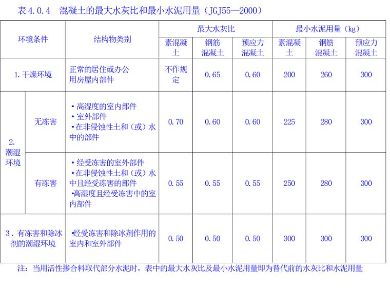 普通混凝土配合比计算培训讲义PPT(计算公式全面)