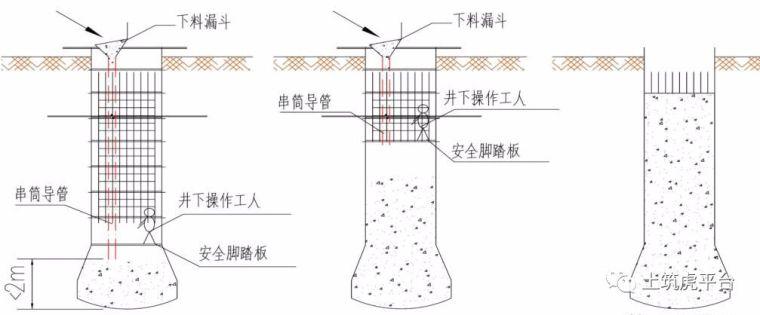 五分钟带你学习超深人工挖孔桩施工安全及质量控制_29